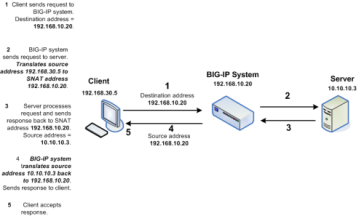 Load Balance SMTP with F5 BIG-IP | srcnblgc